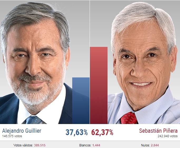 Candidato Sebastián Piñera Echenique Ganó La Elección Presidencial